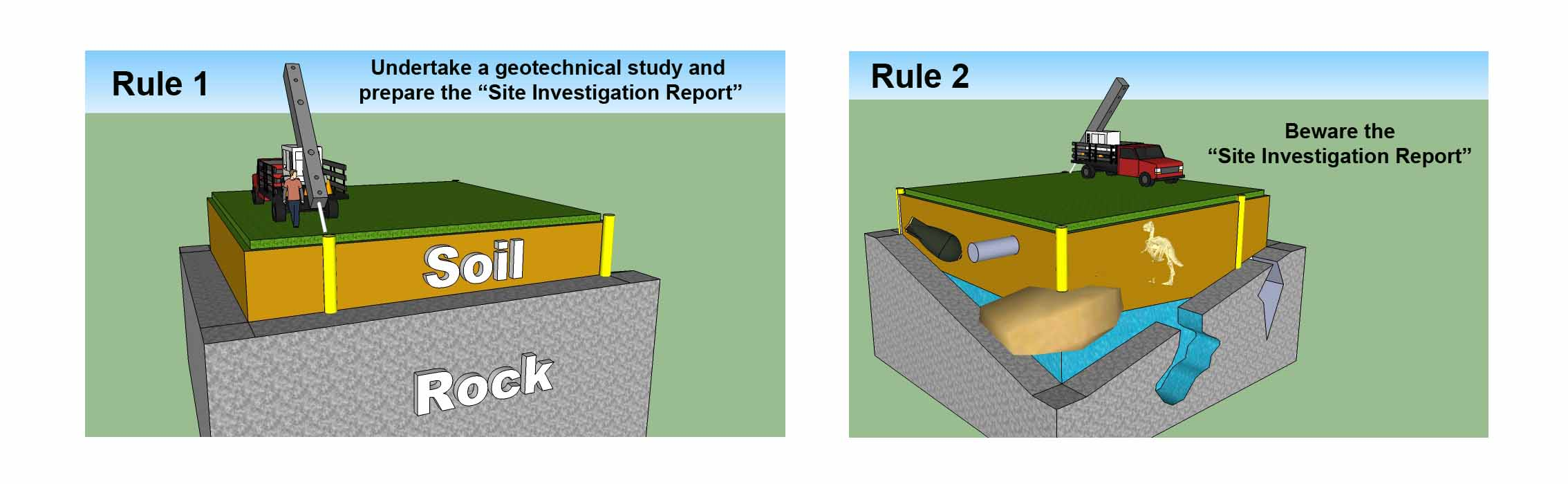 What is a Site Investigation / Site Investigations?