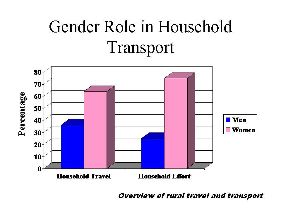 gender roles in cinderella essay